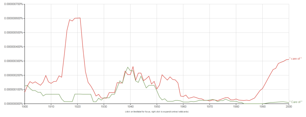"A Google Ngram of ""care of"""